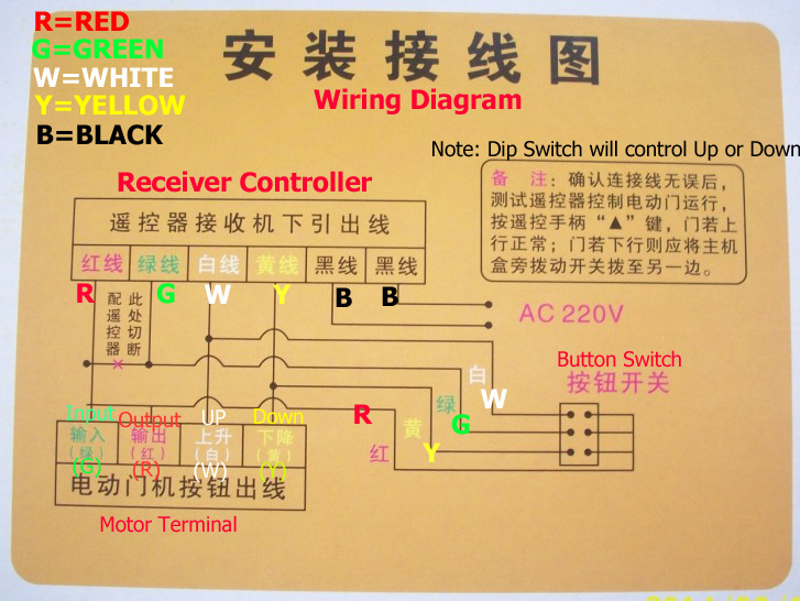 remote control receiver controller for rolling gate roller